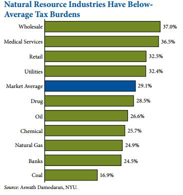 Tax Burdens